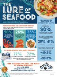 The Lure of Seafood: 2021 Seafood Consumer Data Spotlight