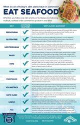 Alaska Seafood Diet Guide