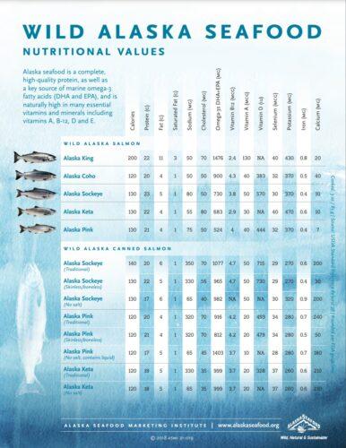 Wild Alaska Seafood Nutritional Values